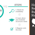TRUiC Provides These Tips and Tools to Register a Business Name